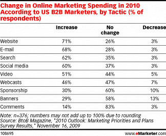 B2B-Marketing-Spending