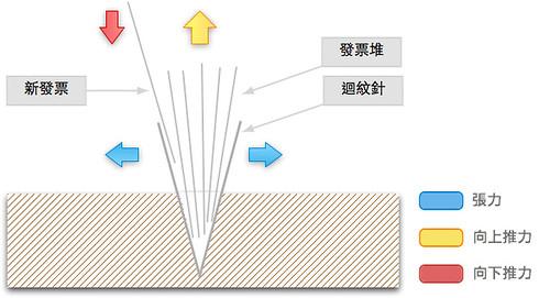 發票分類盒原理