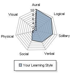 My learning style according to the University of Phoenix