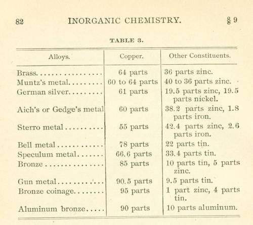 Table of Copper Alloys