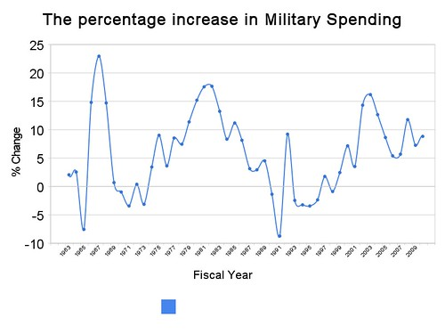the_percentage_increase_in_military_spending