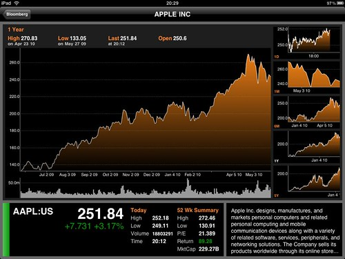 Bloomberg iPad app