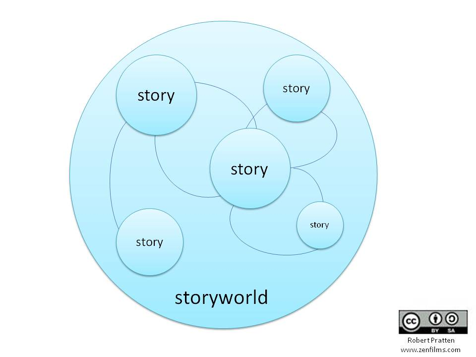 Story vs Storyworld