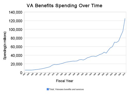 va_benefits_spending_over_time
