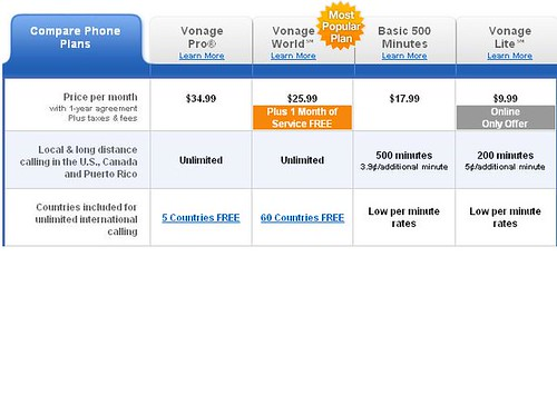 Vonage Sucks