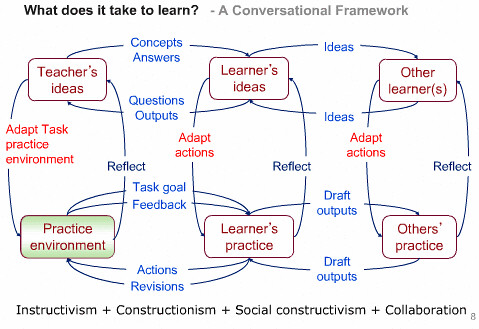 Representation of the confersational framework which presents space for teacher, learner and other pratice and links between teacher, student and peers, indicating the types of conversations that can facilitate learning
