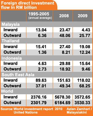 FDI Malaysia 2009