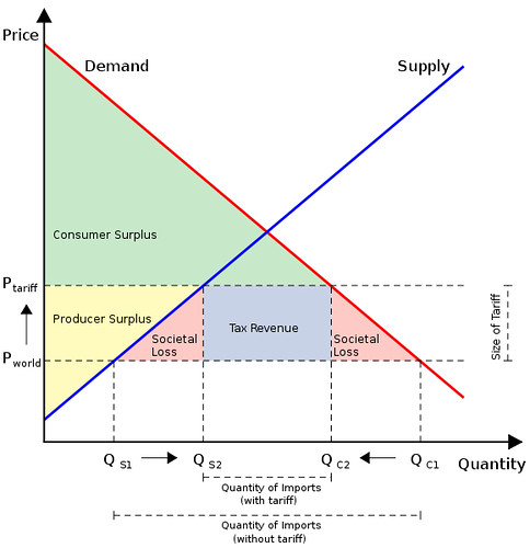 Tariffs, Quotas and Subsidies