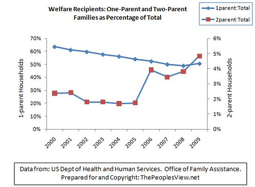 Welfare Recipients - 1 and 2 Parent Families as Percentage of Total