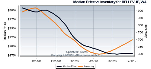 Bellevue Median Home Prices