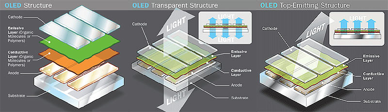 4787440077 92c60ab832 b The Future is Bright with OLEDs (Organic LEDs)
