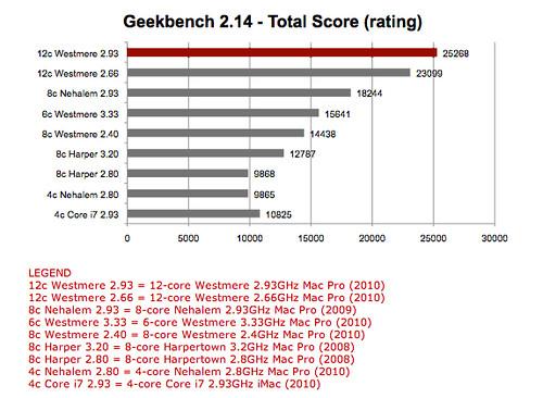 Geekbench Mac Pro (2010)