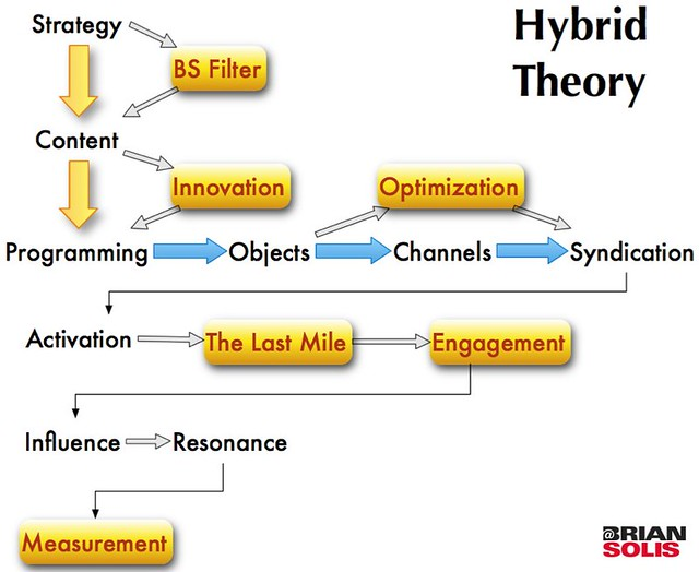 Get a Glimpse of the Major Aspects of the Social Marketing Theory