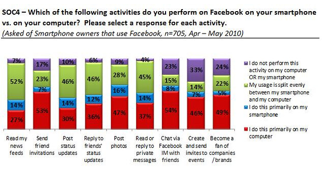 Facebook activities performed on a smartphone by a SOC4 survey of 705 Facebook members