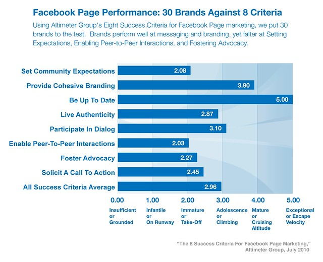 Facebook Page Performance: 30 Brands Against 8 Criteria
