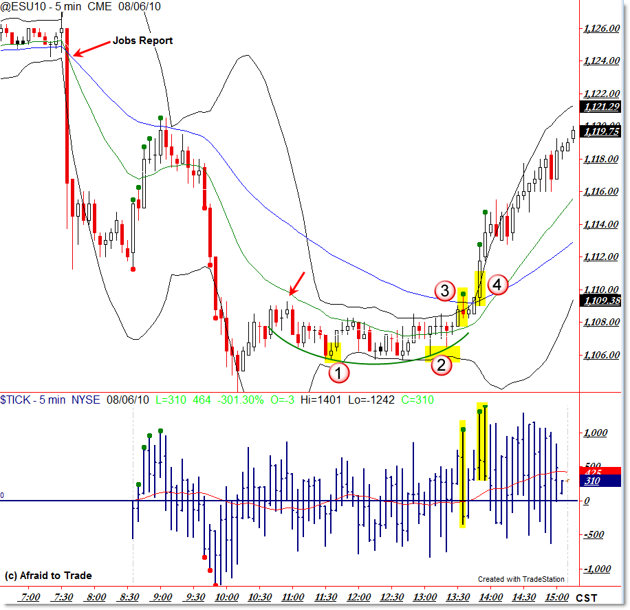 Afternoon trading signals