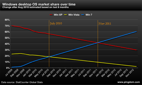 Prediction of future Windows market share