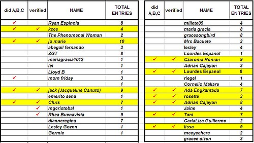 Nokia Giveaway_ManilaMommy Tally as of Sept1_a