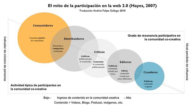 El mito de la participación en la web 2.0