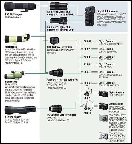 Nikon Diagram