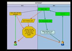 DNS-hijject 域名被DNS污染示意图