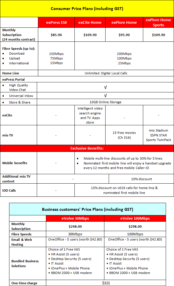 SingTel OpenNet Price Plans