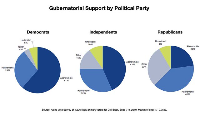 Gov-by-Political-Party