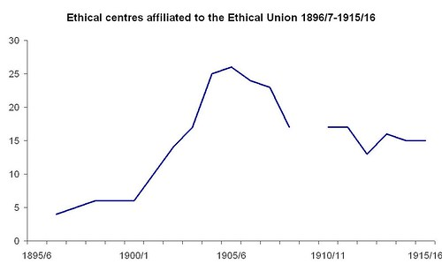 Ethical centres affiliated to the Ethical Union 1896/7 - 1915/6
