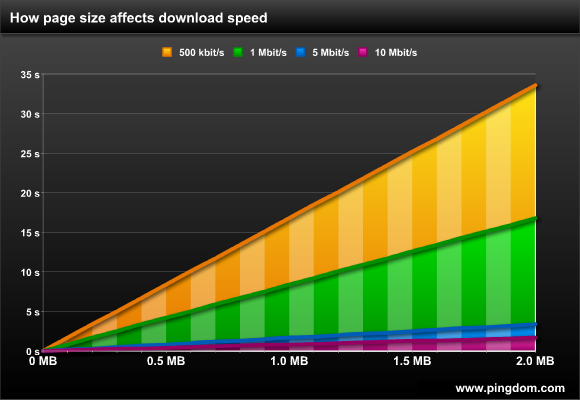 How page size affects download speed