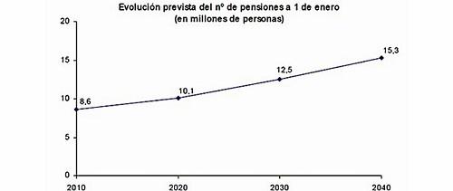 Evolución prevista de pensiones