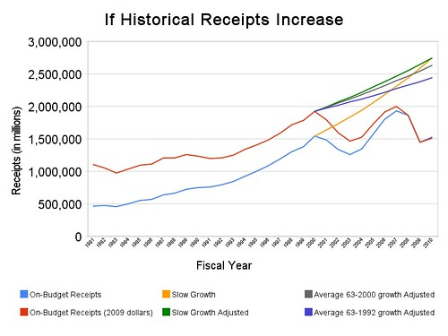 if_historical_receipts_increase