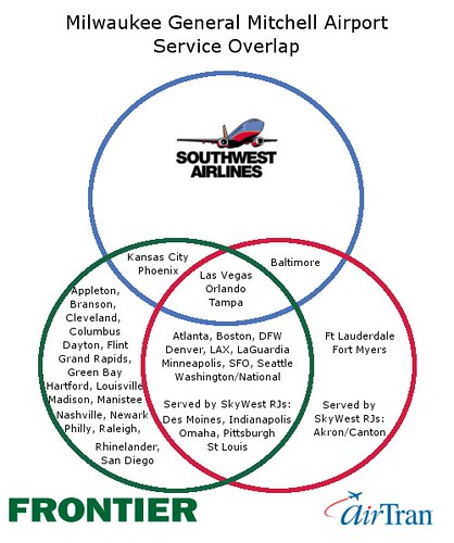 Milwaukee Service Overlap Venn Diagram