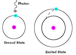 Exciting an electron