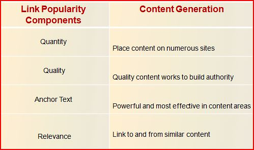 link popularity content strategy
