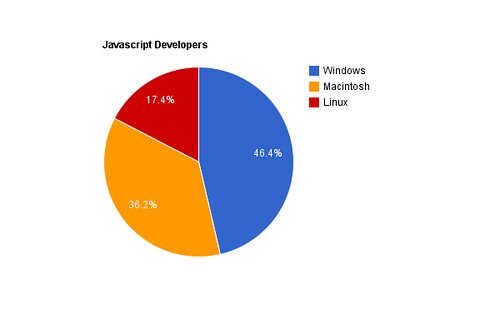 Javascript-Developers