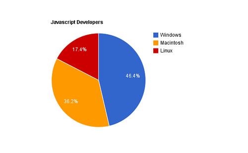 Javascript-Developers