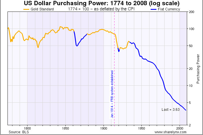 US Dollar Purchasing Power from 1774 to 2008