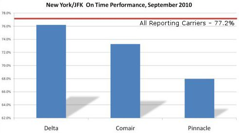 JFK On Time Performance