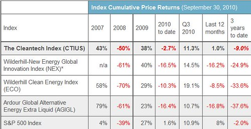 CTI Cleantech Index Performance