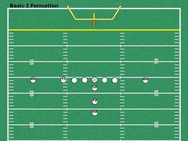 Basic I Formation