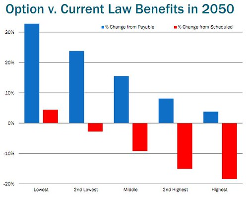 chairs proposal vs scheduled and payable benefits, social security