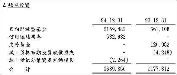 1527 鑽全 - 93-94年短期投資