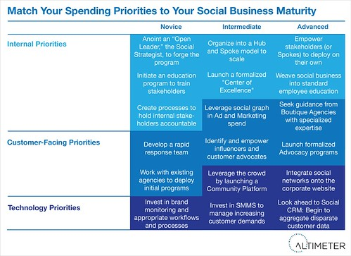 Match Your Spending To Your Social Business Maturity