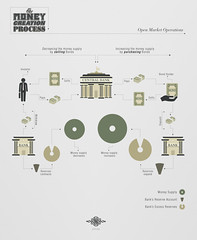 Open Market Operations (jtlsyy) Tags: infographic centralbank debt moneysupply fractionalreservebanking debtmonetization openmarketoperations jtlsyy thebankingcartel moneycreationprocess monetizationofdebt