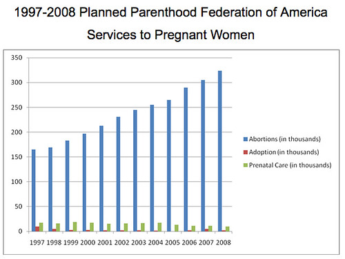 Planned Parenthood services to pregnant women