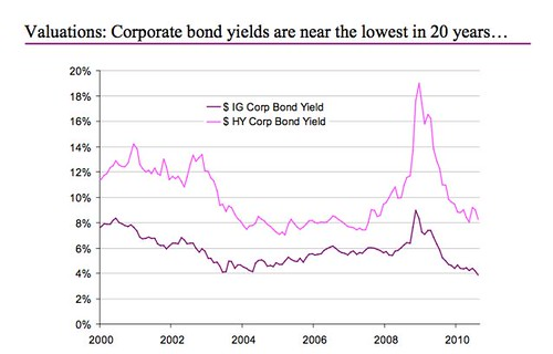 global-bonds-2010-