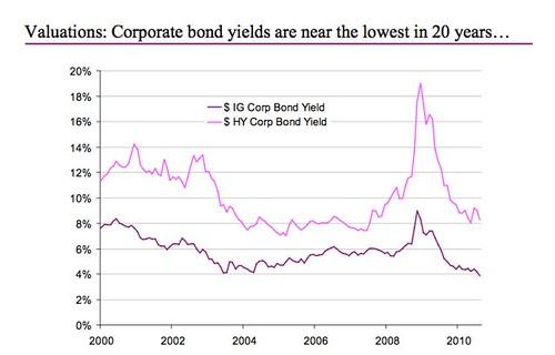 global-bonds-2010-