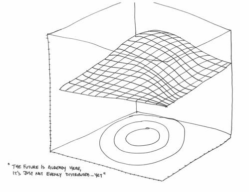 Theory – Near Future Laboratory