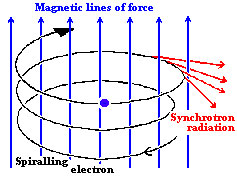 Sychrotron radiation
