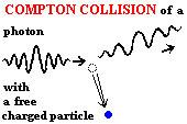 Compton Emission